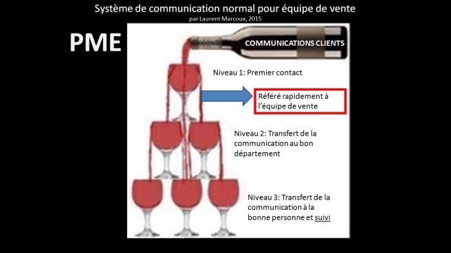 communication-quipe-de-vente-b