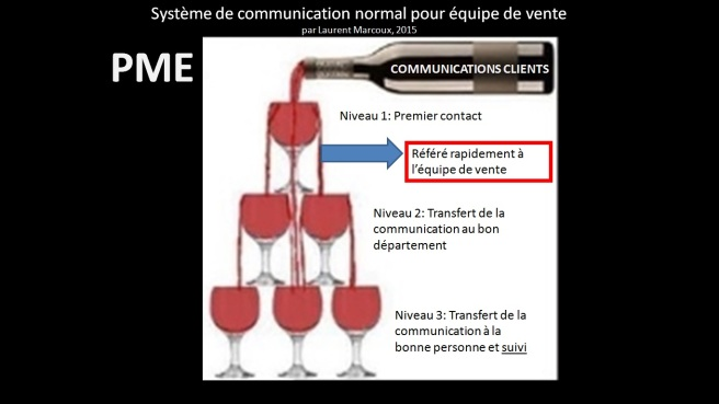 communication-quipe-de-vente-b