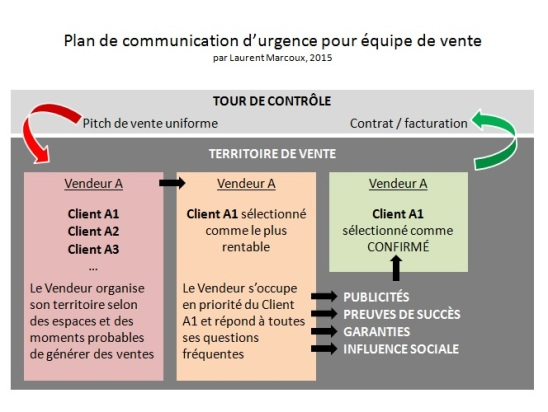 communication-quipe-de-vente