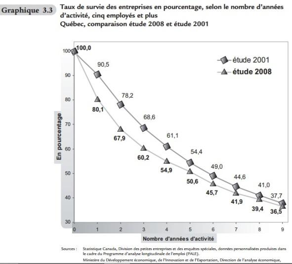 taux-de-survie-des-entreprises-startup-quebec-2008-2001