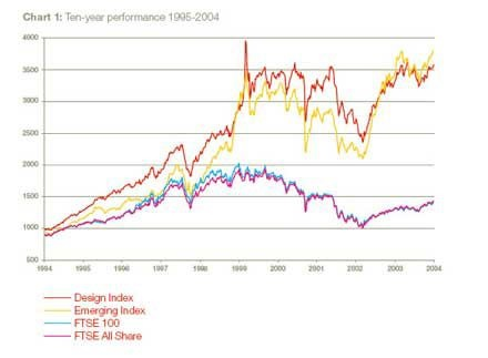 design-council-stock-market-performance-1995-2004